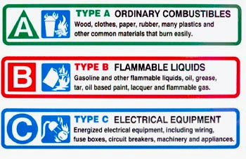 ext_types anna maria island power squadron boating safety fire equipment ABC Fire Extinguisher Label at bayanpartner.co