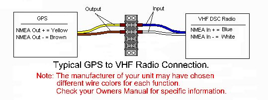 Connect_diagram vhf gps dsc wiring a radio in a car at creativeand.co