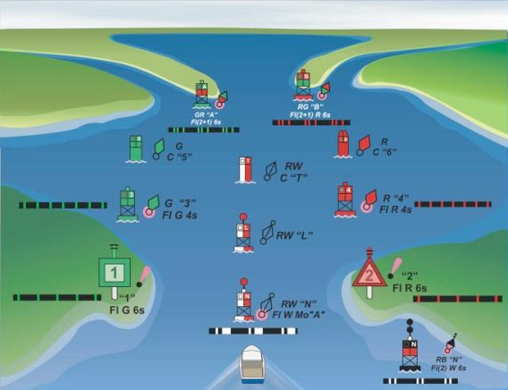 Coch Aids To Navigation