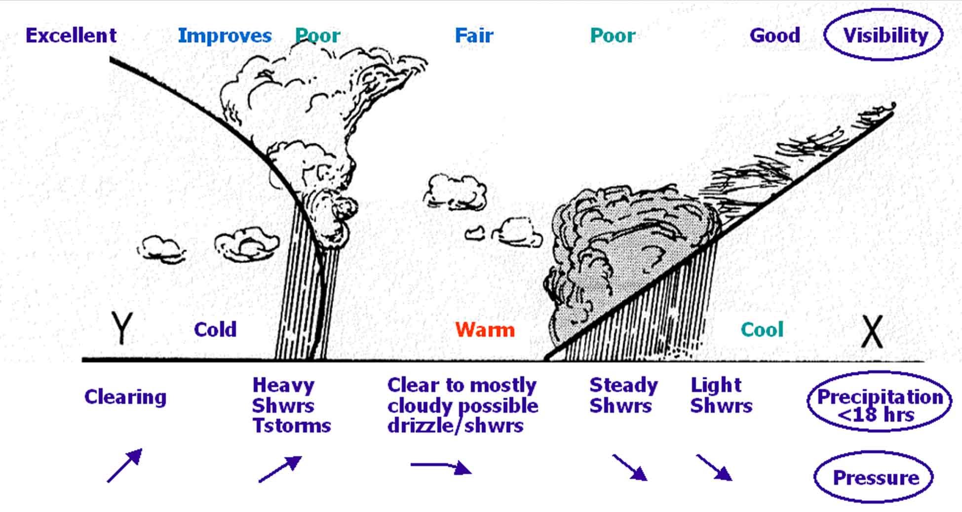 worksheet Weather Fronts Worksheet weather fronts worksheet abitlikethis warm and cold front worksheets httpwww usps orgnational